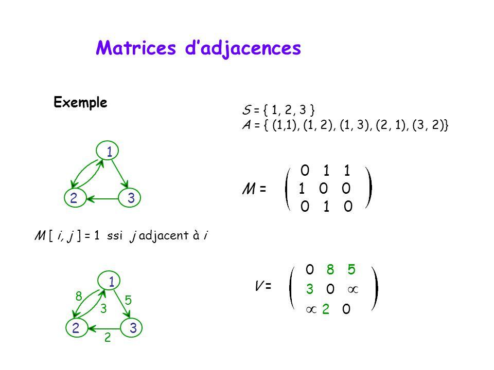 Matrices d'adjacences