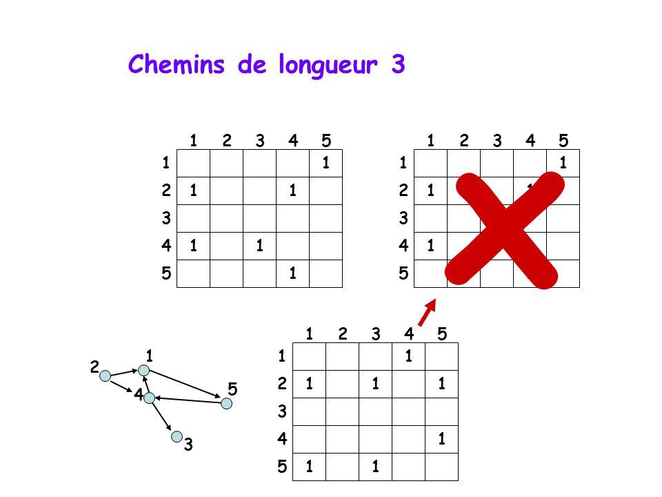 Chemins de longueur 3 x. 1. 2. 3. 4. 5. 1. 2. 3. 4. 5. 1. 1. 1. 1. 2. 1. 1. 2. 1.