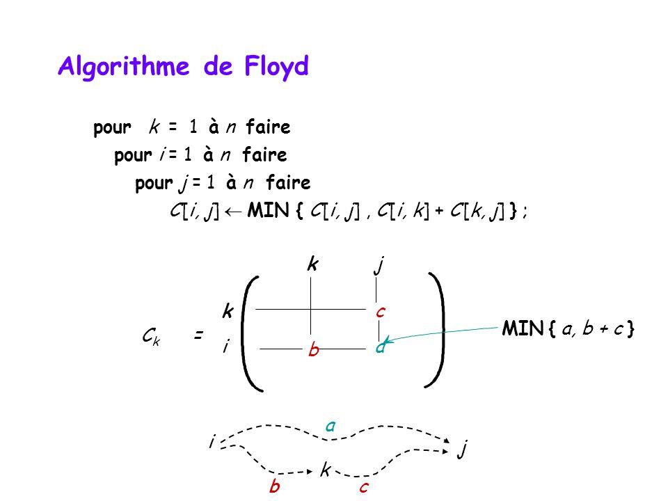 Algorithme de Floyd pour k = 1 à n faire pour i = 1 à n faire