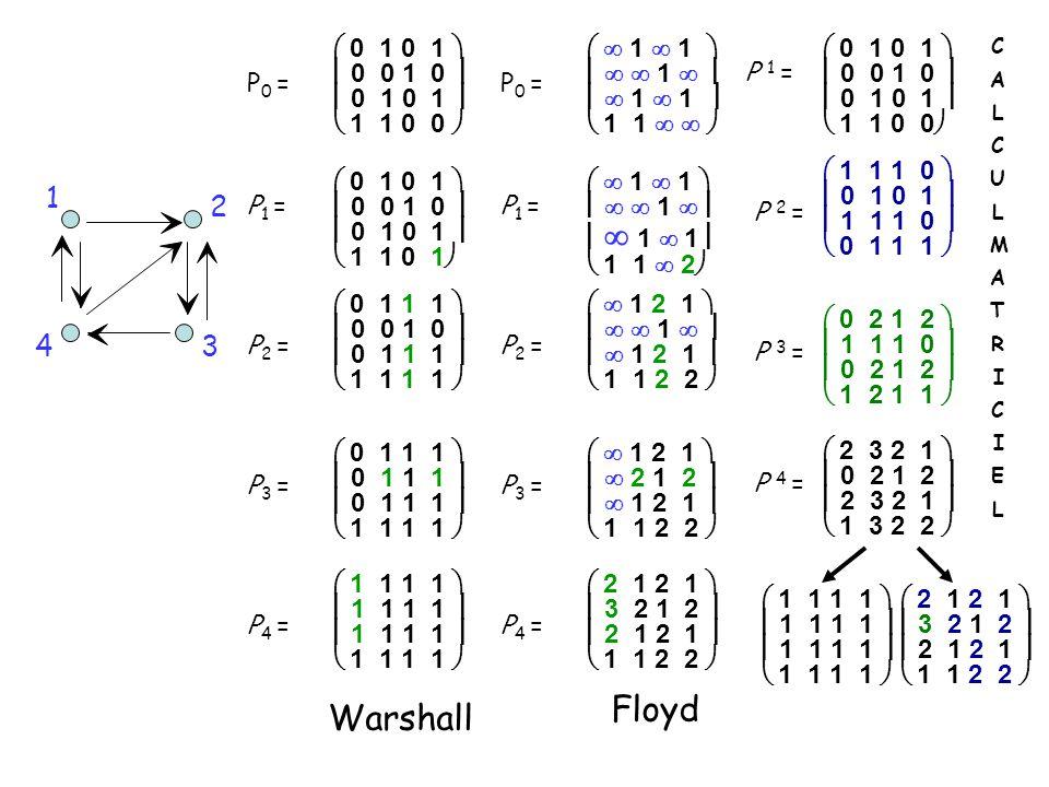 Floyd Warshall 1 2 4 3  0 1 0 1   0 0 1 0   0 1 0 1   1 1 0 0 