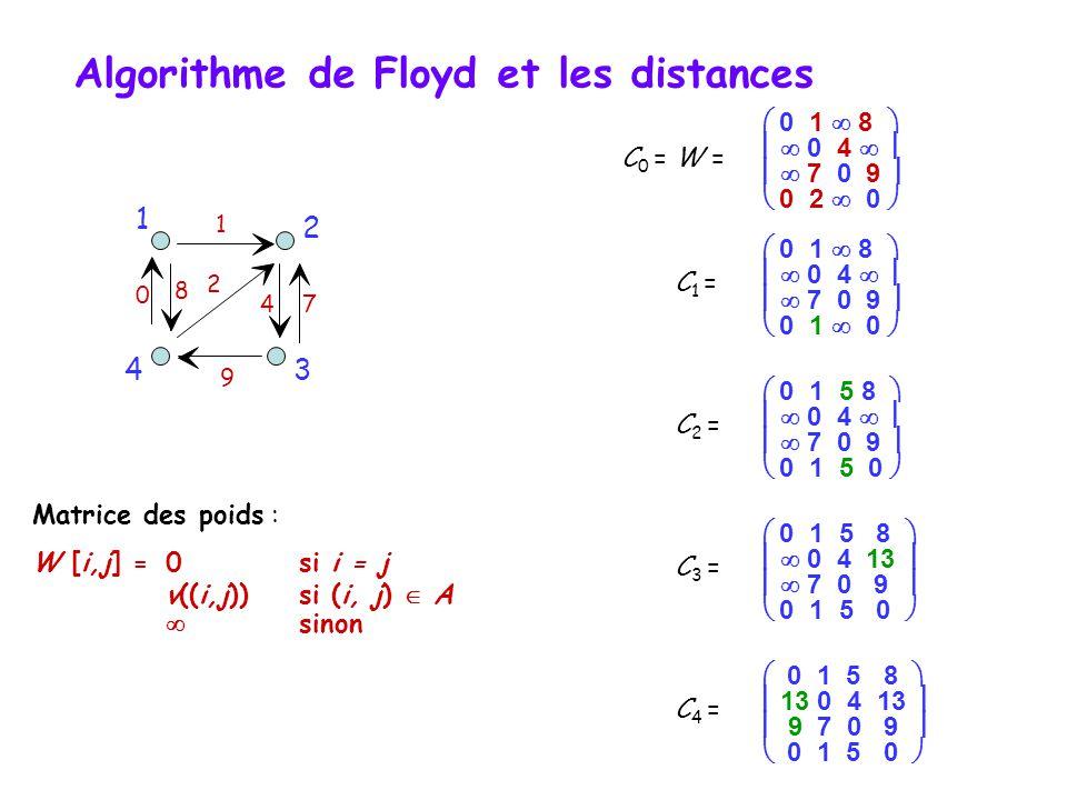 Algorithme de Floyd et les distances