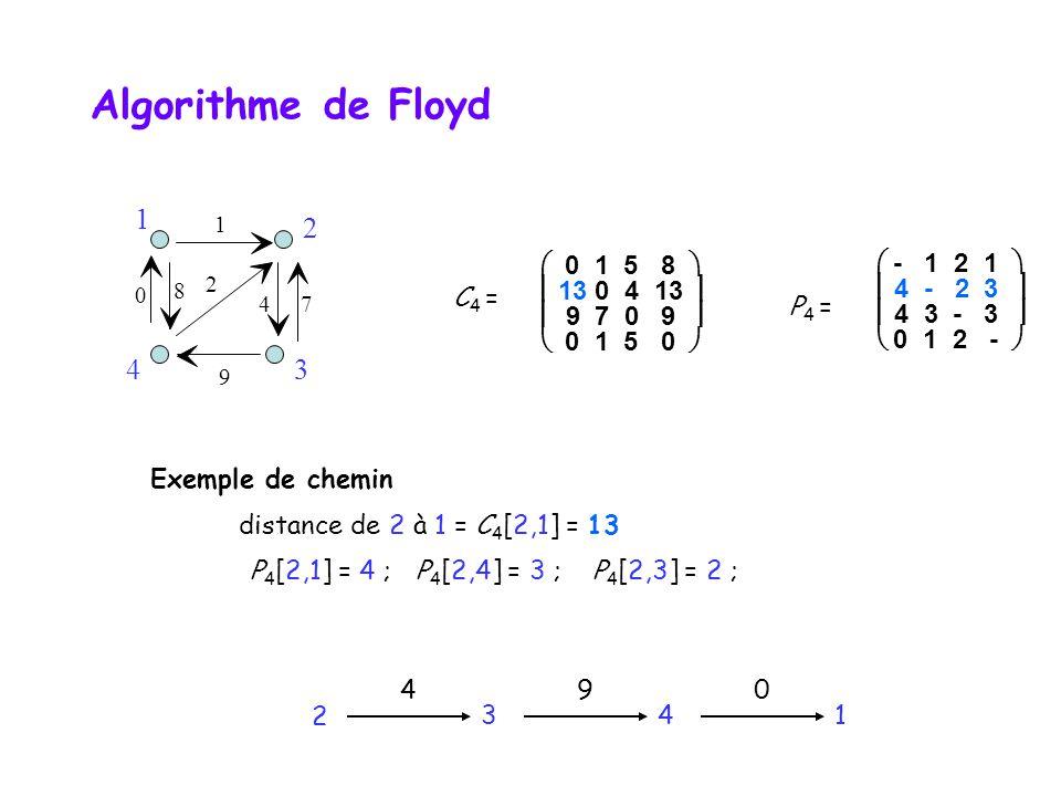 Algorithme de Floyd 1 2 4 3  0 1 5 8   13 0 4 13   9 7 0 9 