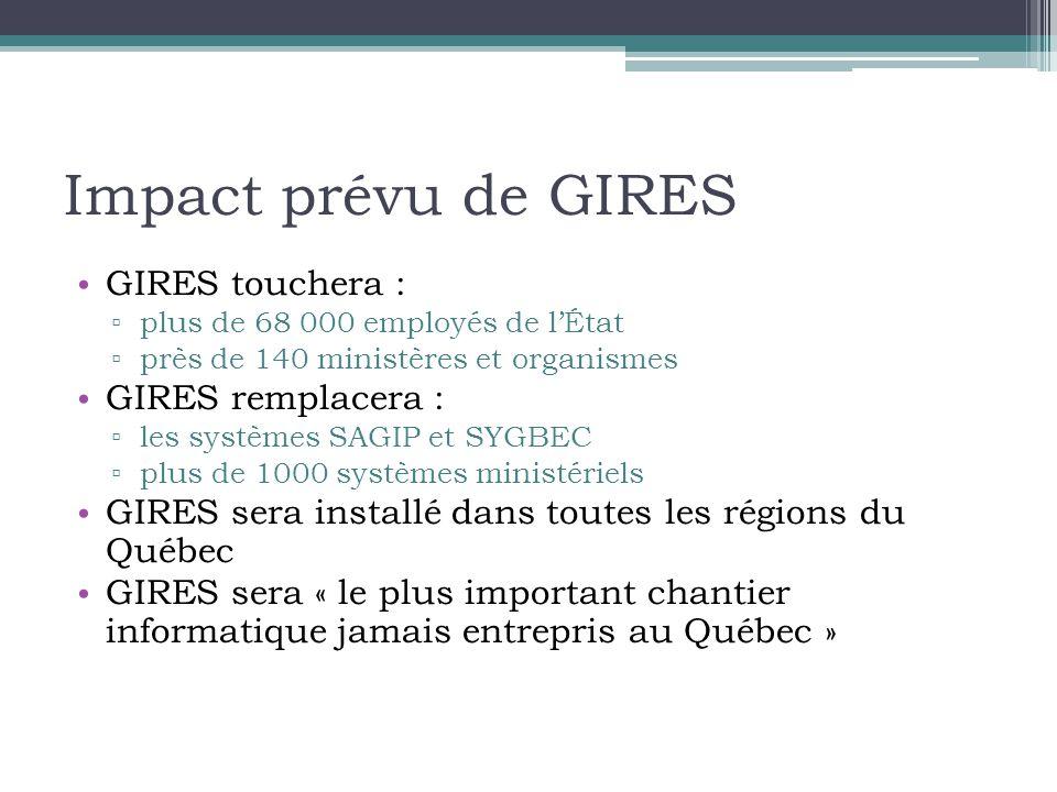 Impact prévu de GIRES GIRES touchera : GIRES remplacera :