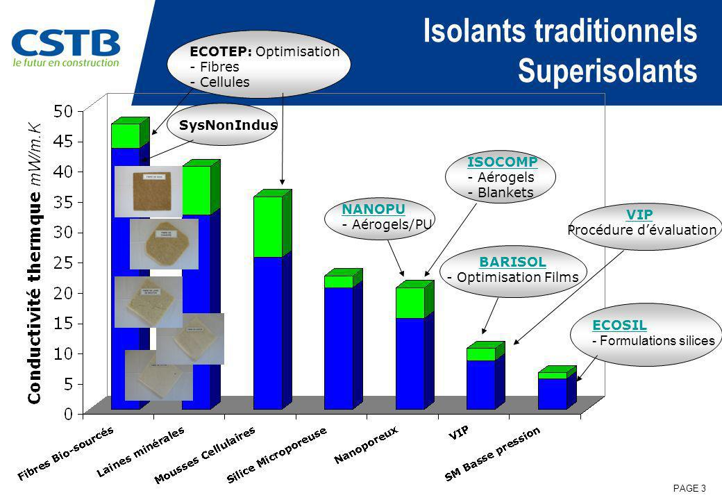 Isolants traditionnels Superisolants