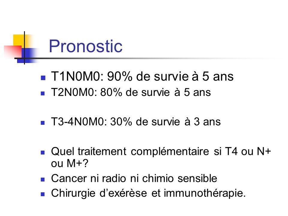 Pronostic T1N0M0: 90% de survie à 5 ans T2N0M0: 80% de survie à 5 ans