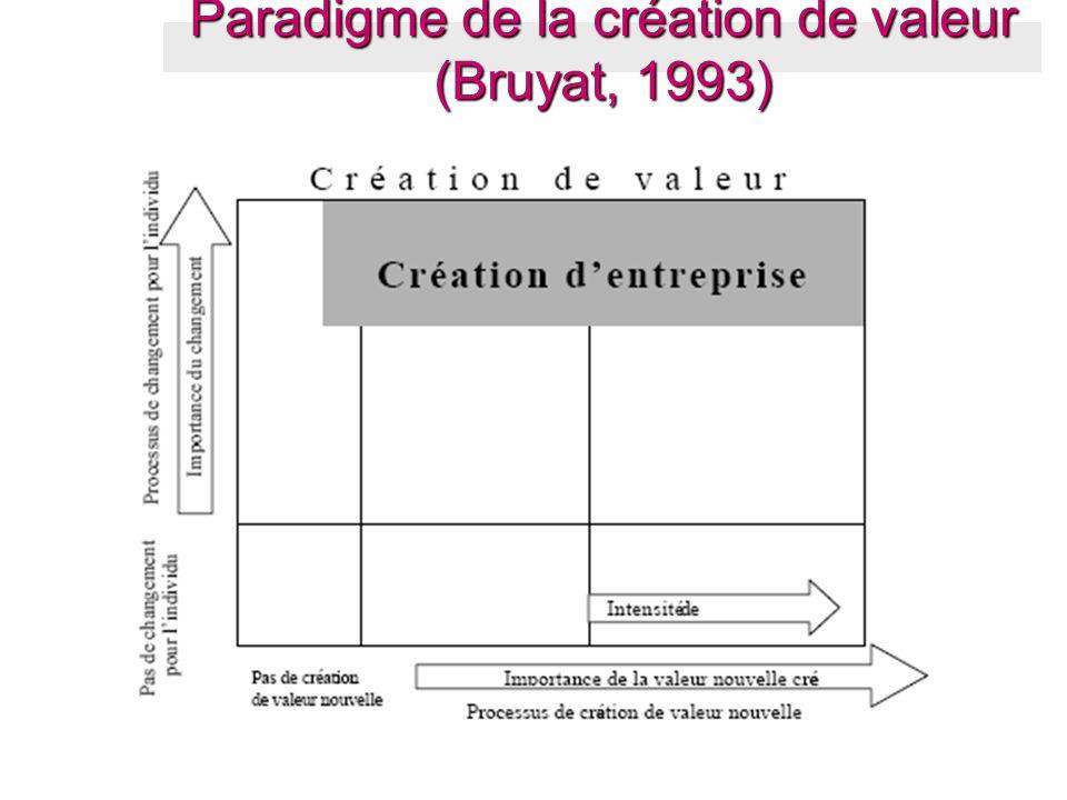 Paradigme de la création de valeur (Bruyat, 1993)