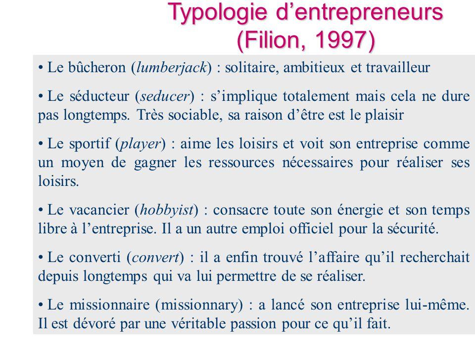 Typologie d'entrepreneurs (Filion, 1997)