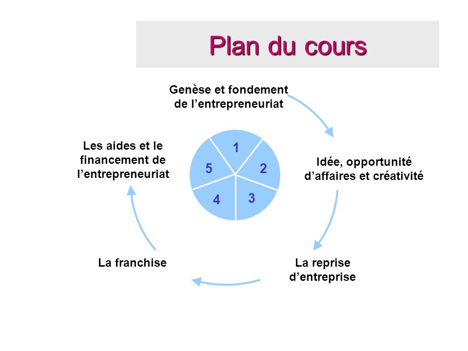 Plan du cours 1 5 2 4 3 Genèse et fondement de l'entrepreneuriat