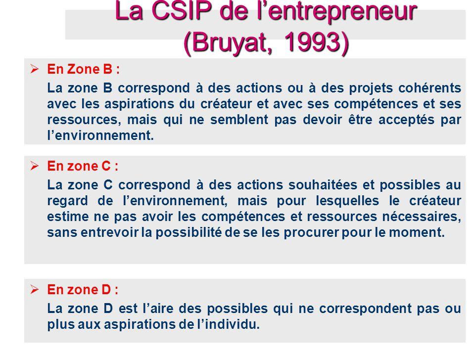 La CSIP de l'entrepreneur (Bruyat, 1993)
