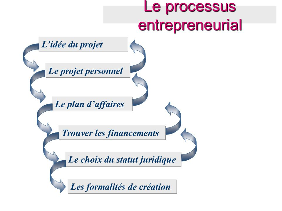 Le processus entrepreneurial