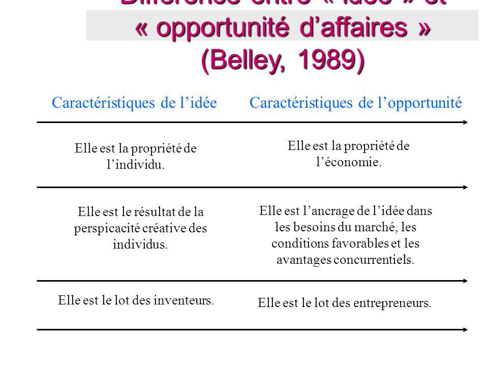 Différence entre « idée » et « opportunité d'affaires » (Belley, 1989)