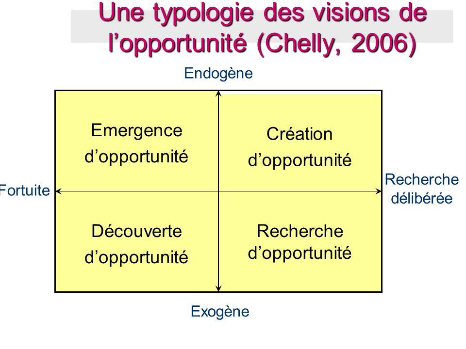 Une typologie des visions de l'opportunité (Chelly, 2006)