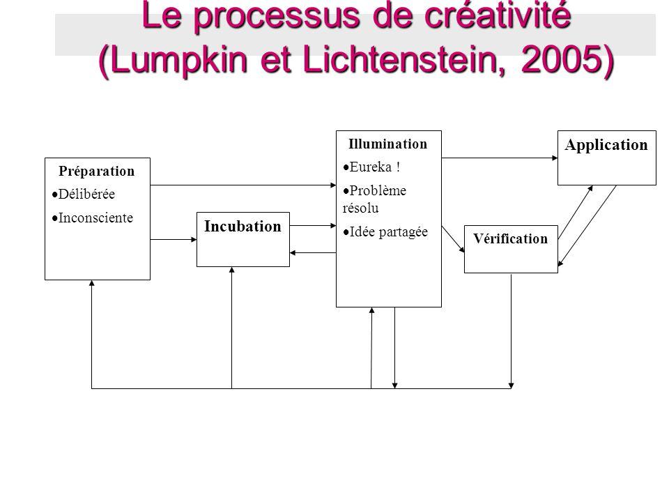 Le processus de créativité (Lumpkin et Lichtenstein, 2005)