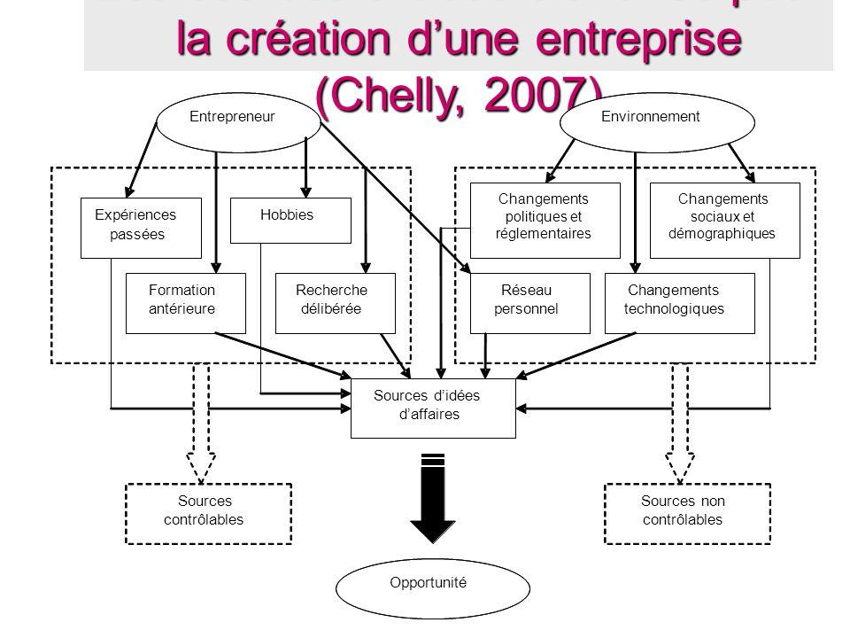 Les sources d'idées d'affaires pour la création d'une entreprise (Chelly, 2007)