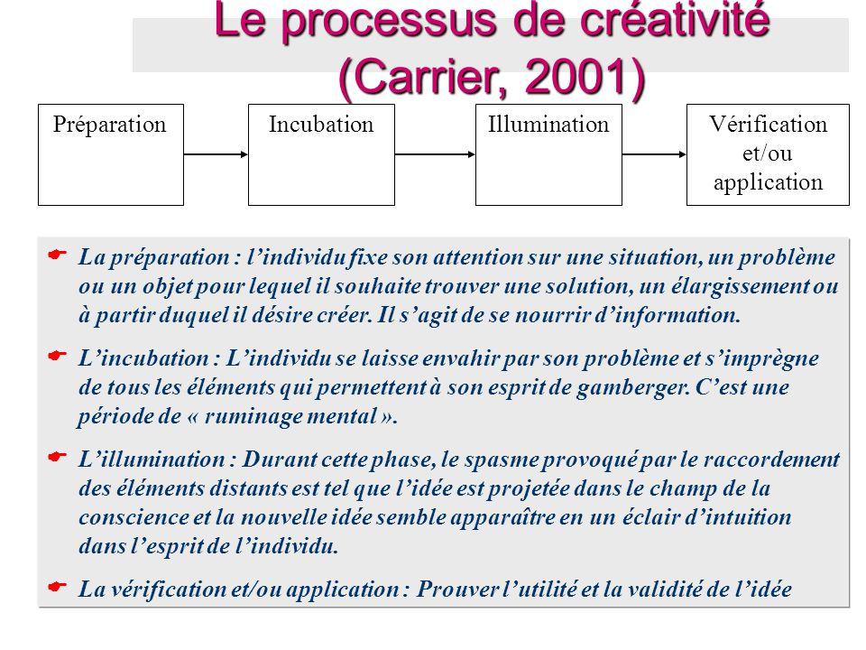 Le processus de créativité (Carrier, 2001)