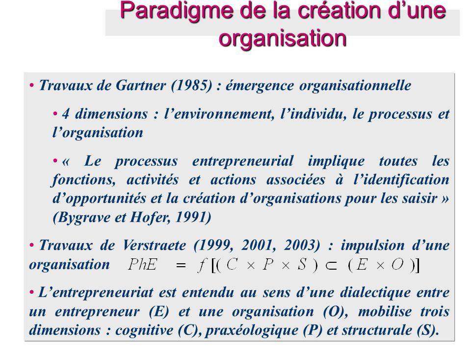 Paradigme de la création d'une organisation