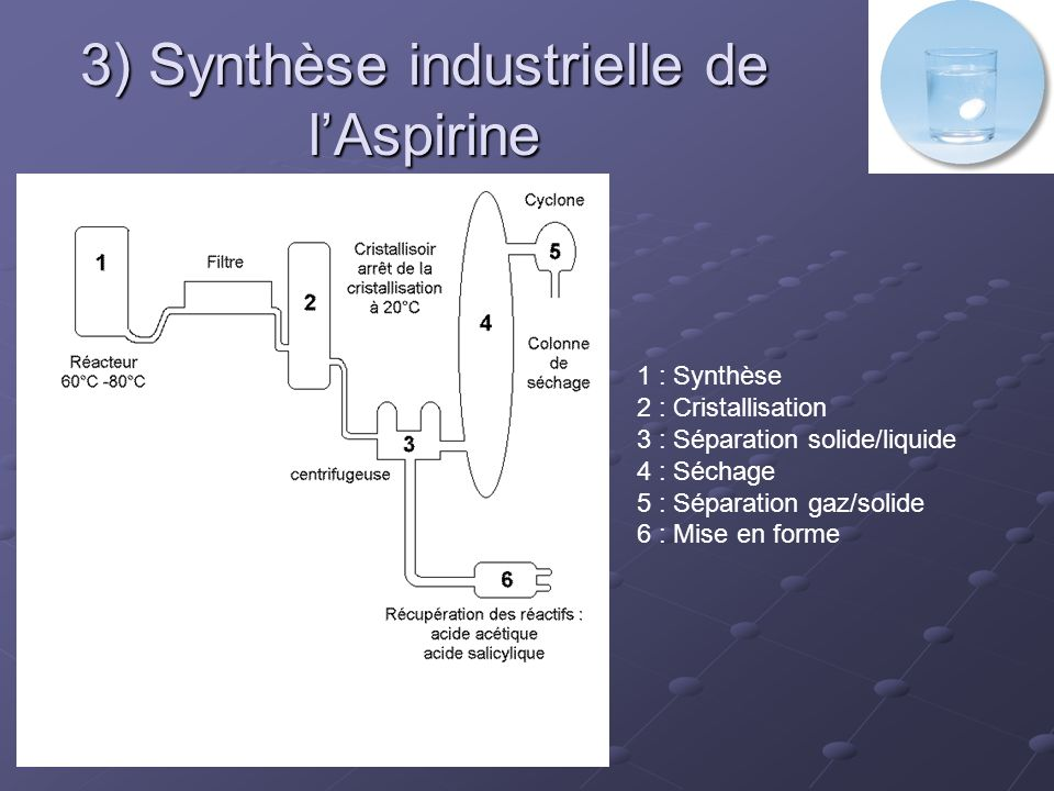 3) Synthèse industrielle de l'Aspirine