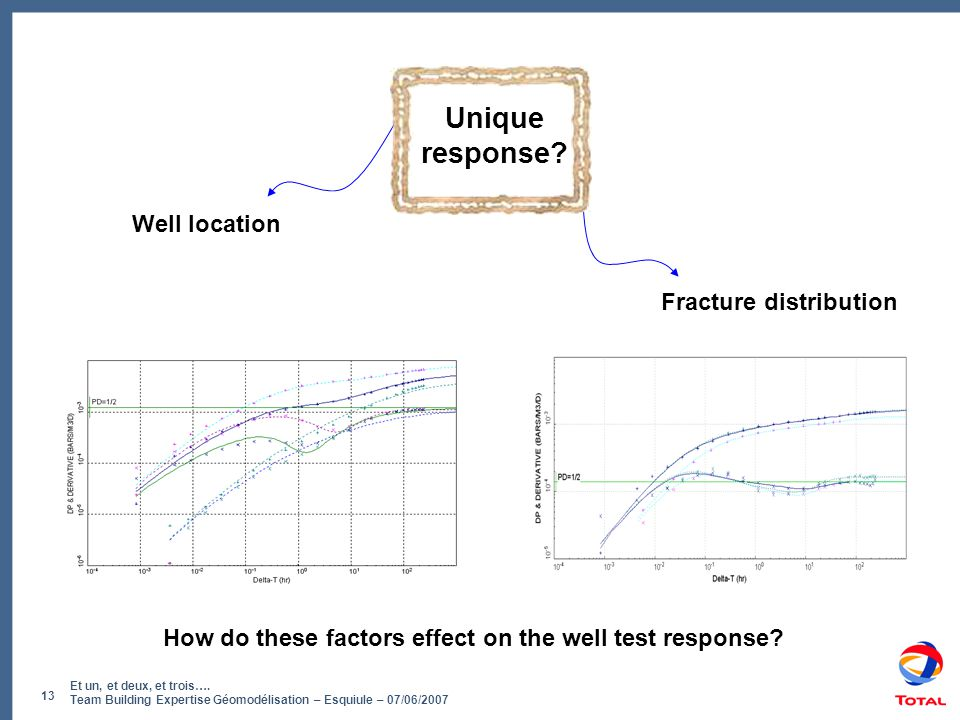 Unique response Well location Fracture distribution