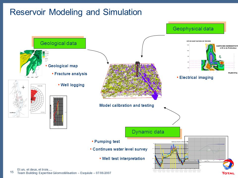 Reservoir Modeling and Simulation