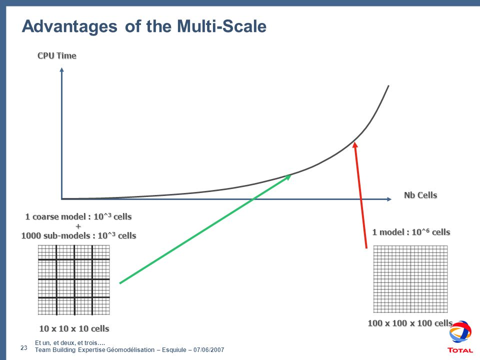 Advantages of the Multi-Scale