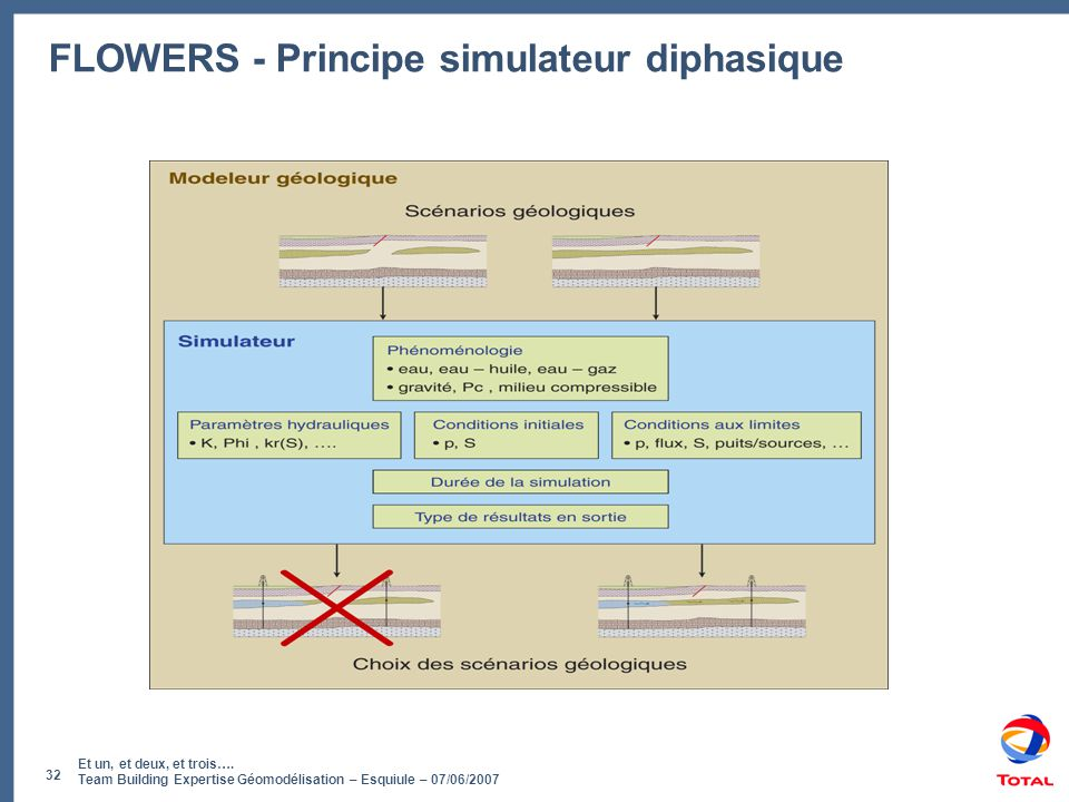 FLOWERS - Principe simulateur diphasique