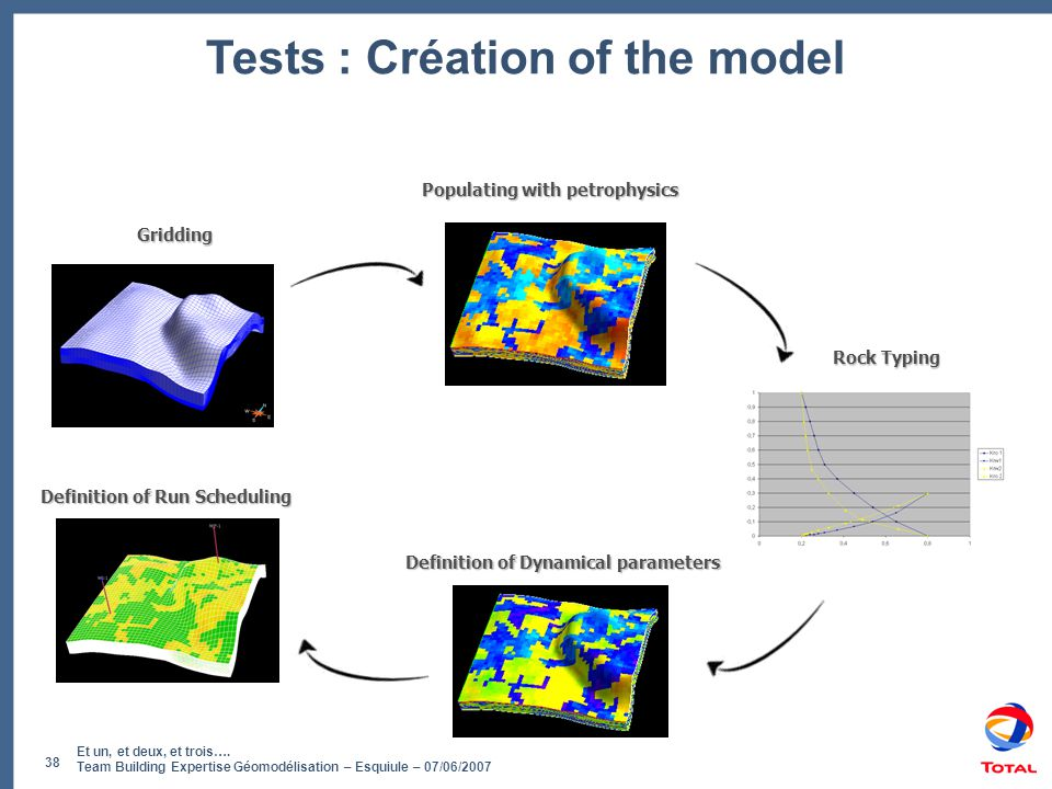 Tests : Création of the model