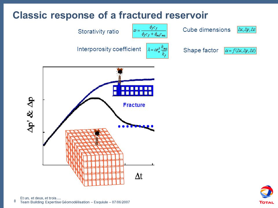 Classic response of a fractured reservoir