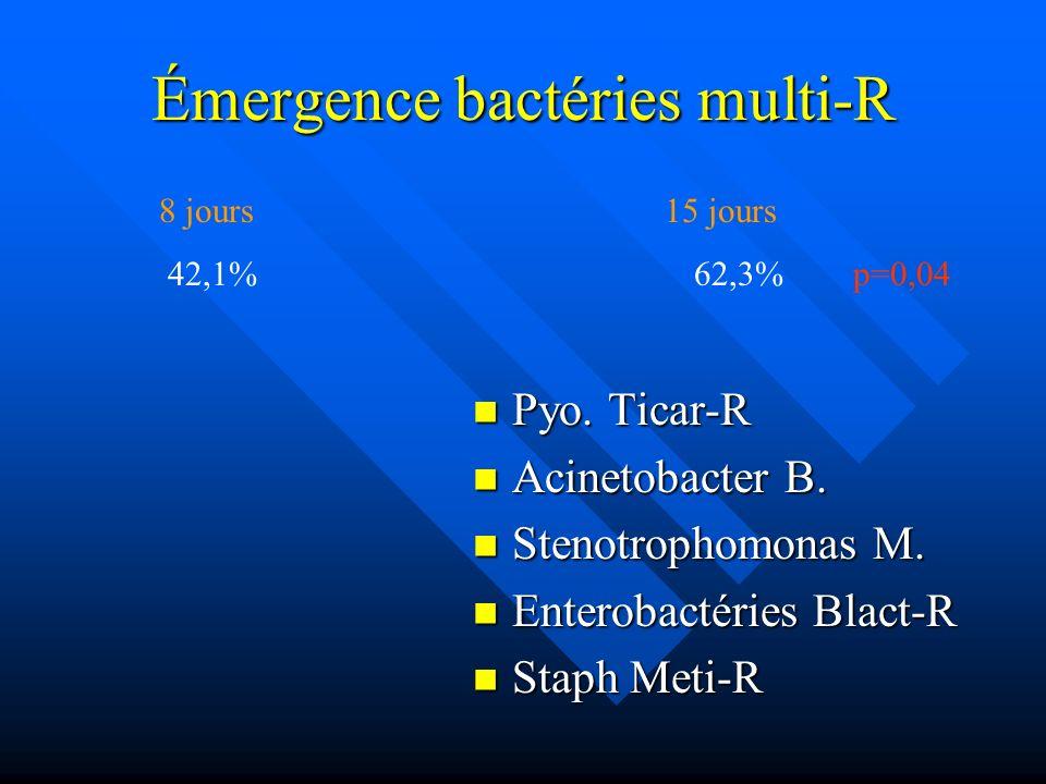 Émergence bactéries multi-R