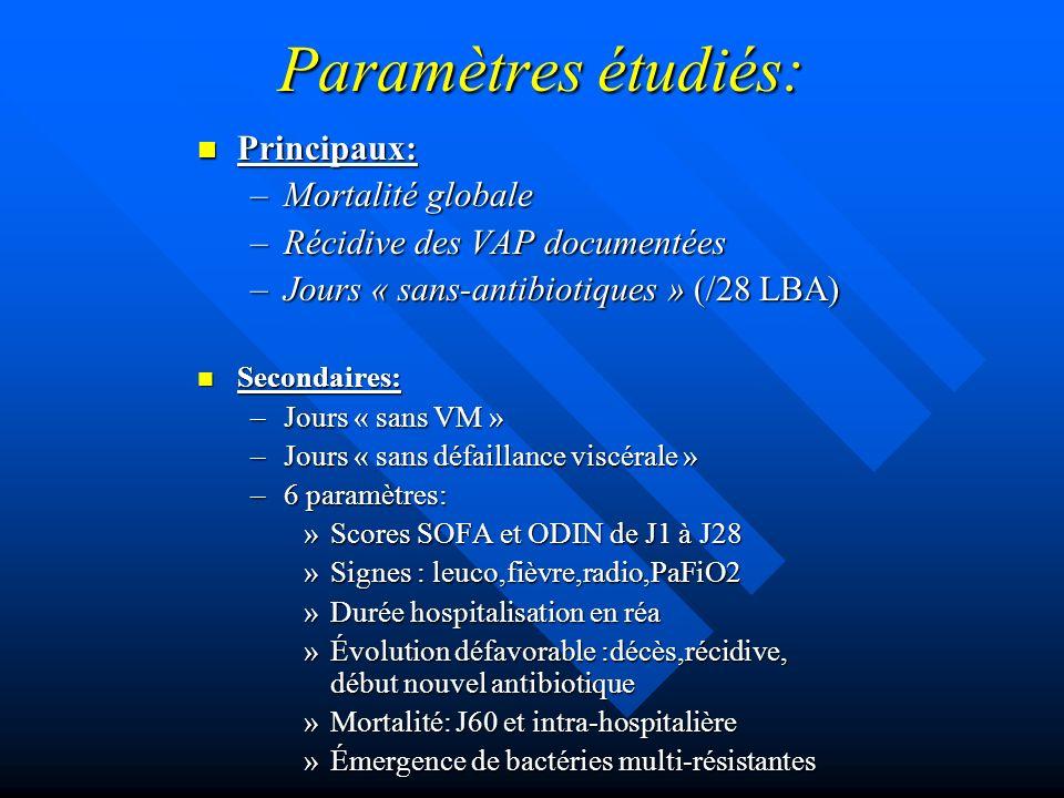 Paramètres étudiés: Principaux: Mortalité globale