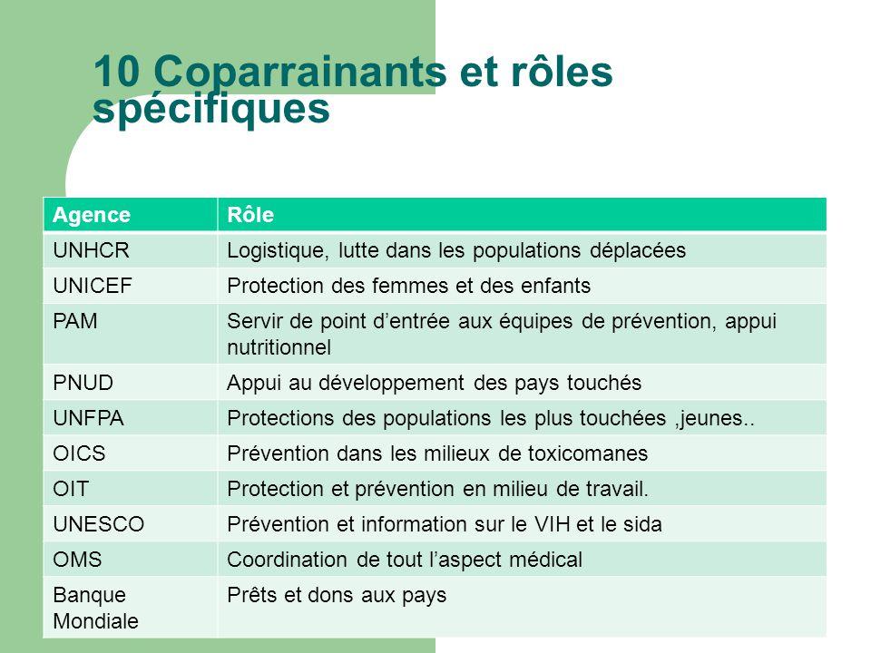 10 Coparrainants et rôles spécifiques