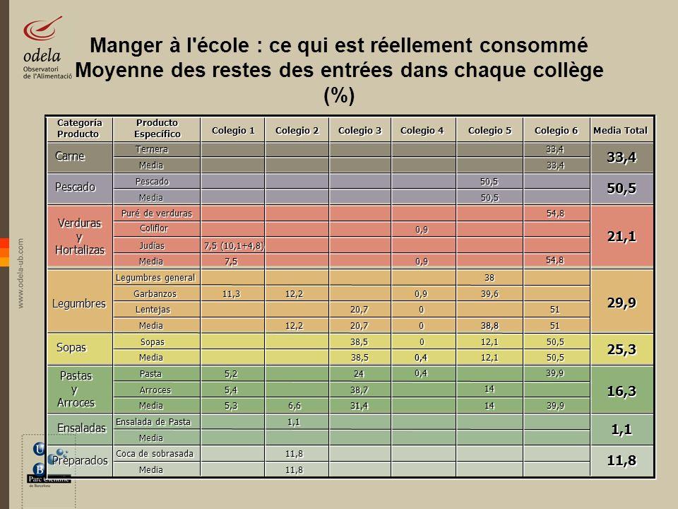 Manger à l école : ce qui est réellement consommé Moyenne des restes des entrées dans chaque collège (%)