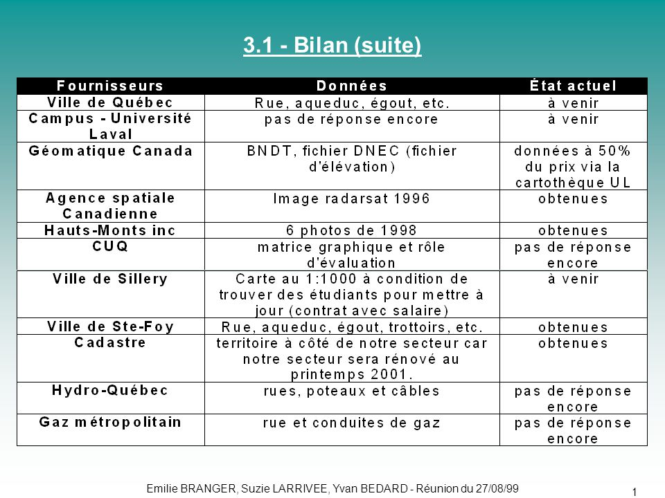 3.1 - Bilan (suite)