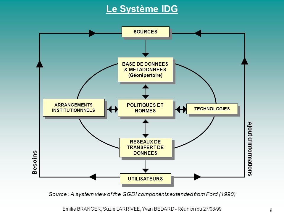 Le Système IDG Besoins Ajout d'informations
