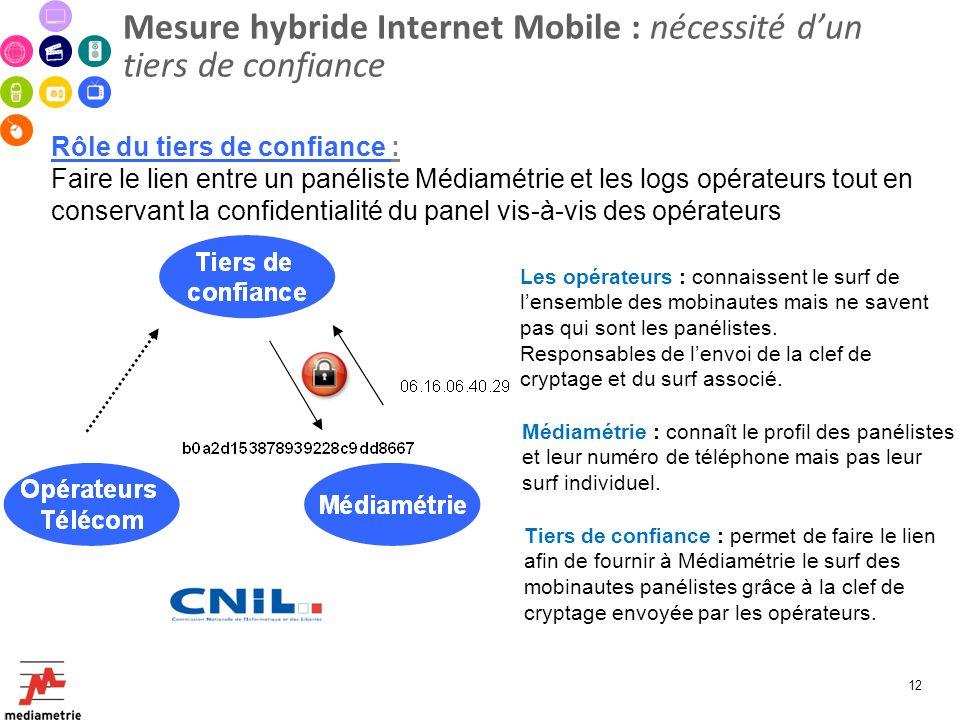 Mesure hybride Internet Mobile : nécessité d'un tiers de confiance