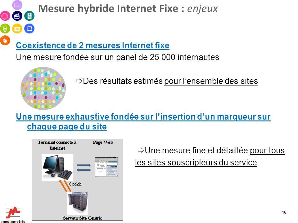 Mesure hybride Internet Fixe : enjeux