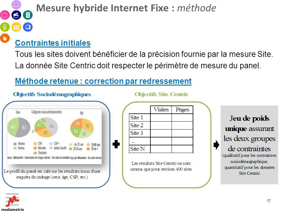 Mesure hybride Internet Fixe : méthode