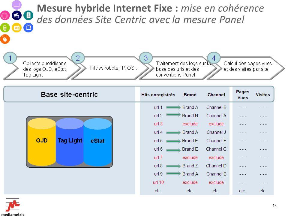 Mesure hybride Internet Fixe : mise en cohérence des données Site Centric avec la mesure Panel