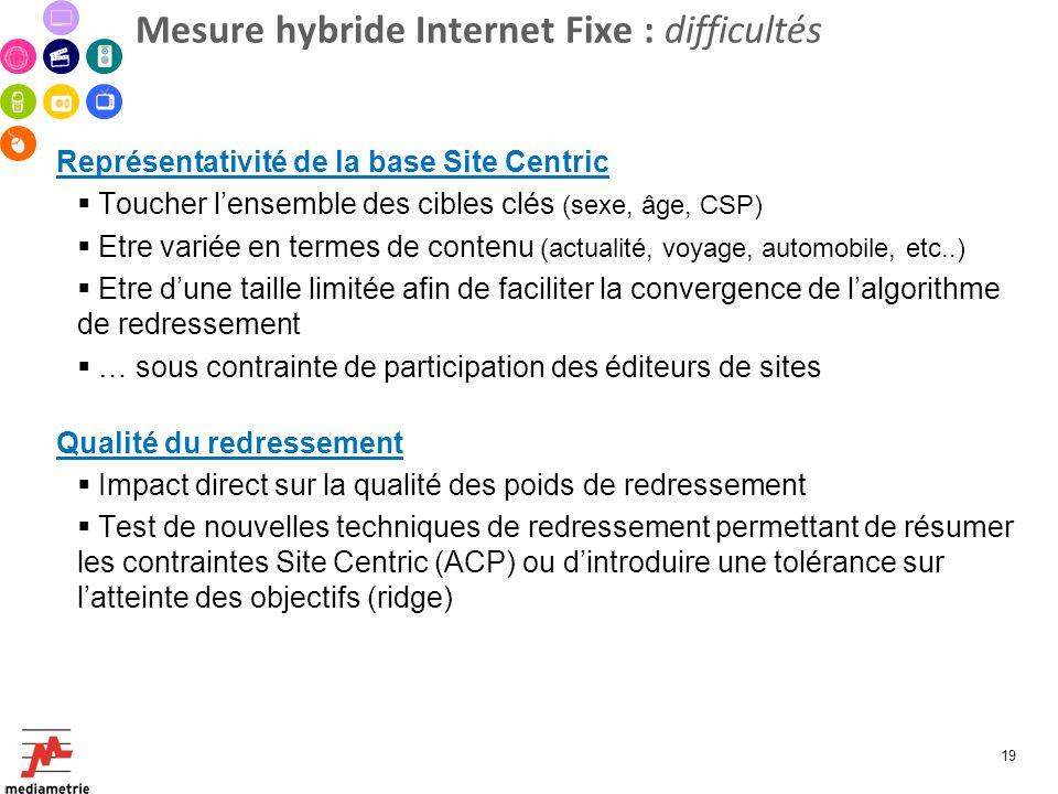 Mesure hybride Internet Fixe : difficultés