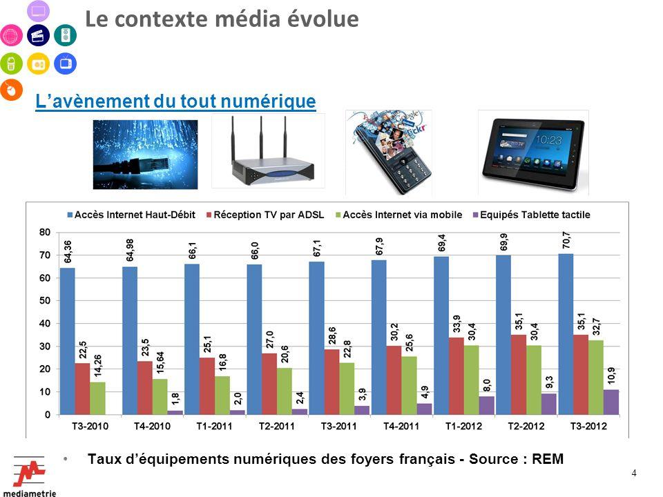 Le contexte média évolue