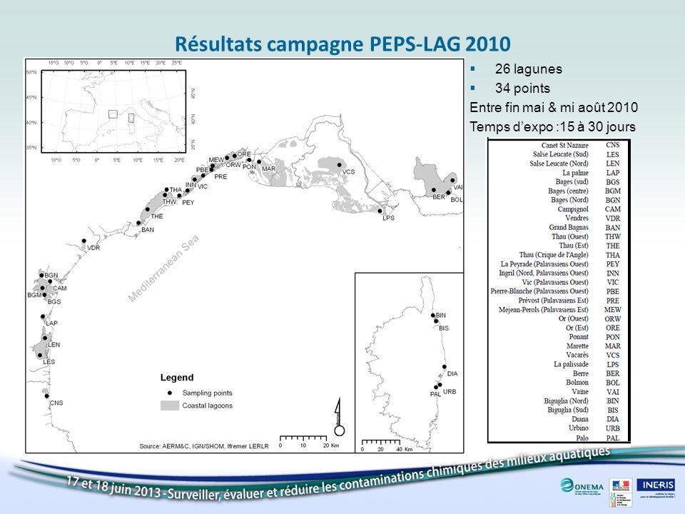 Résultats campagne PEPS-LAG 2010
