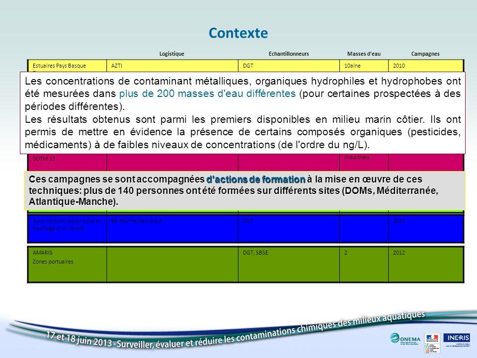 ContexteLogistique. Echantillonneurs. Masses d eau. Campagnes. Estuaires Pays Basque Espagnol. Collaboration AZTI.
