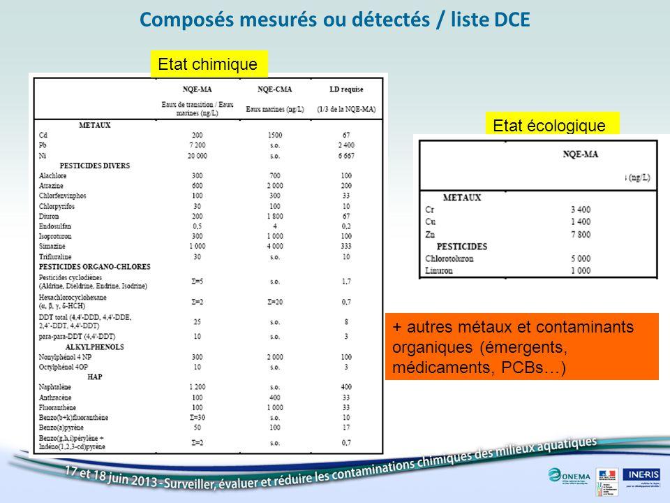 Composés mesurés ou détectés / liste DCE