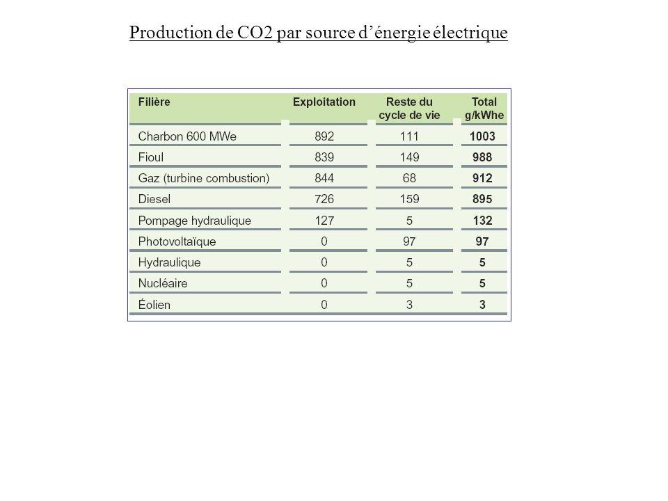 Production de CO2 par source d'énergie électrique