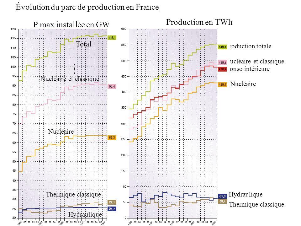 Évolution du parc de production en France