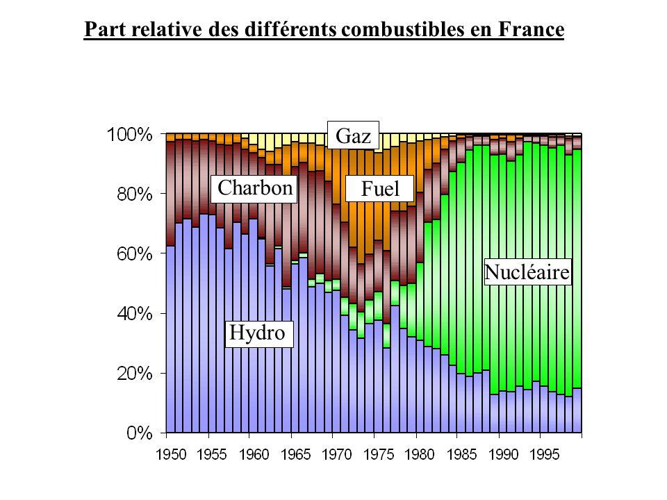 Part relative des différents combustibles en France