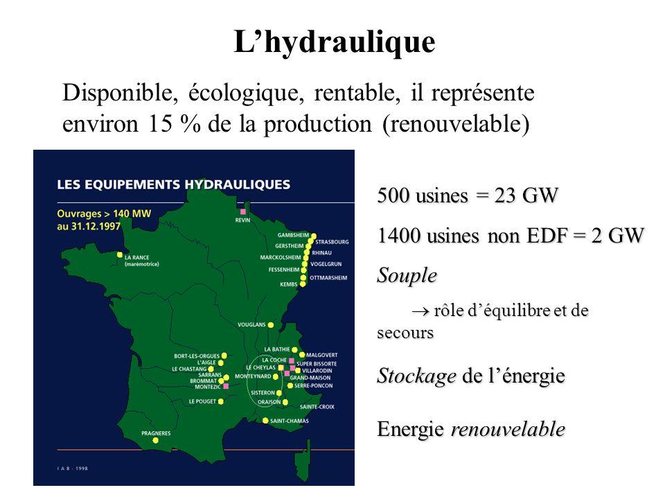 L'hydraulique Disponible, écologique, rentable, il représente environ 15 % de la production (renouvelable)