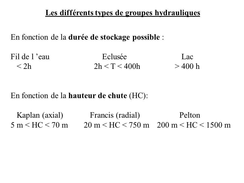 Les différents types de groupes hydrauliques