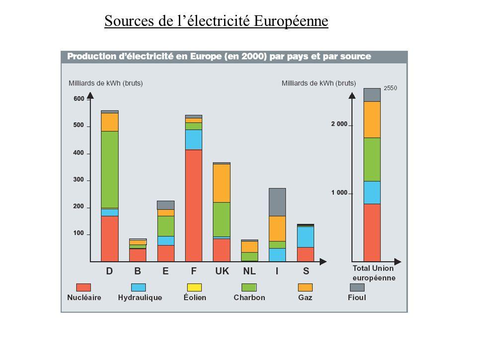Sources de l'électricité Européenne
