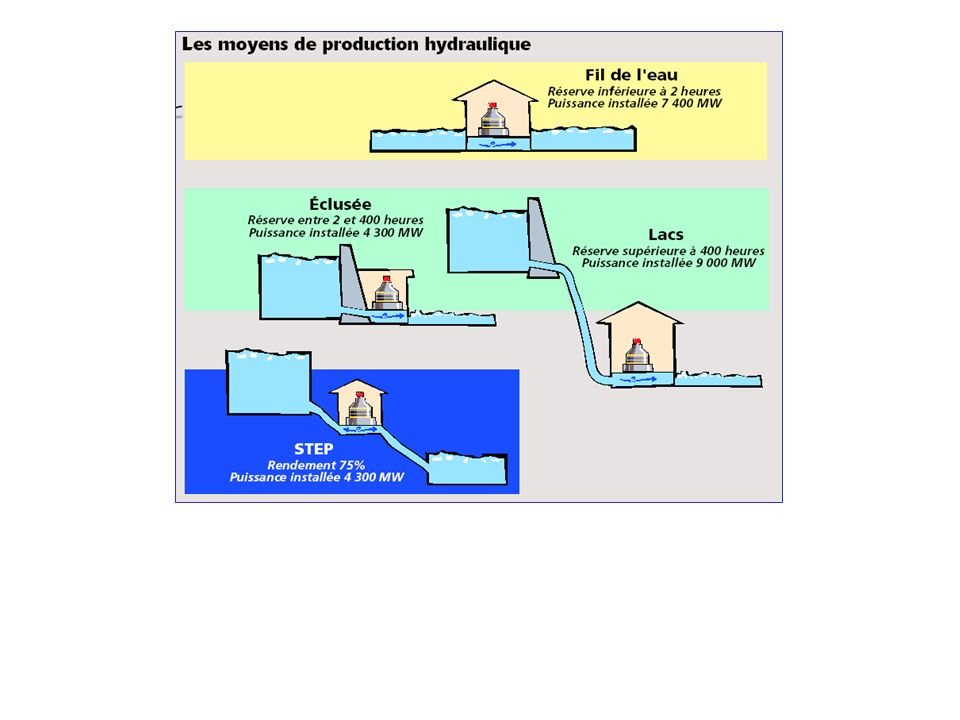 Les moyens de production hydraulique peuvent être classés en deux grandes catégories :