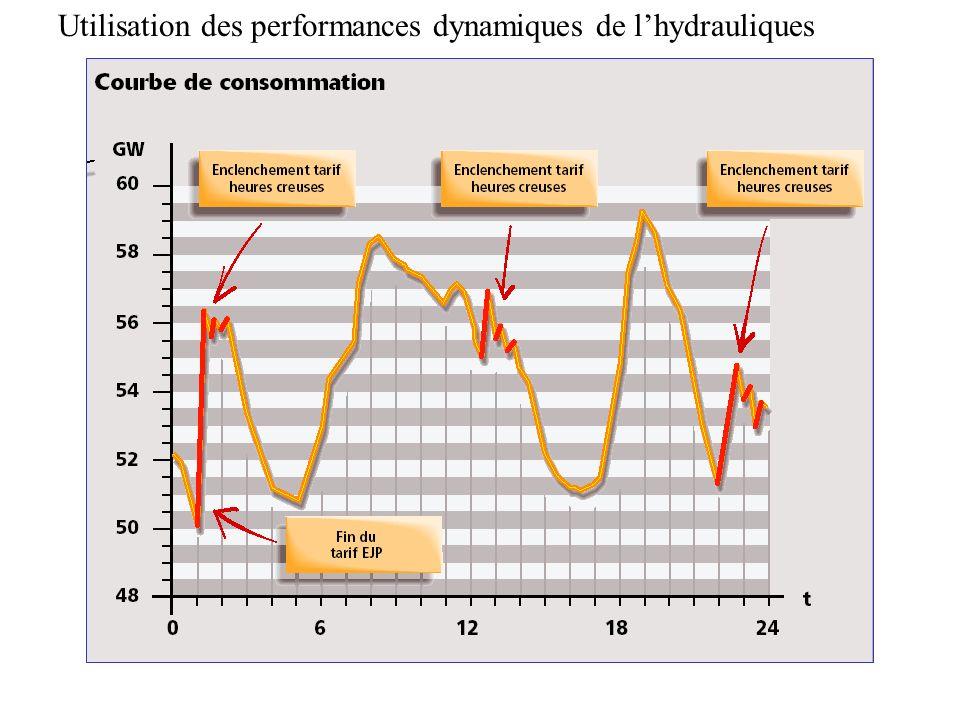 Utilisation des performances dynamiques de l'hydrauliques
